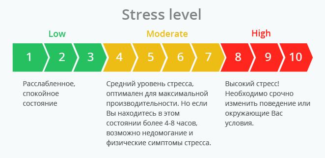 Трекер эмоционального стресса Emvio — теперь на Kickstarter - 2