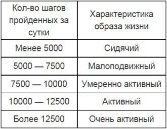 Записки команды EMVIO. Тестирование фитнес-трекеров. Часть 1 — Шаги - 2