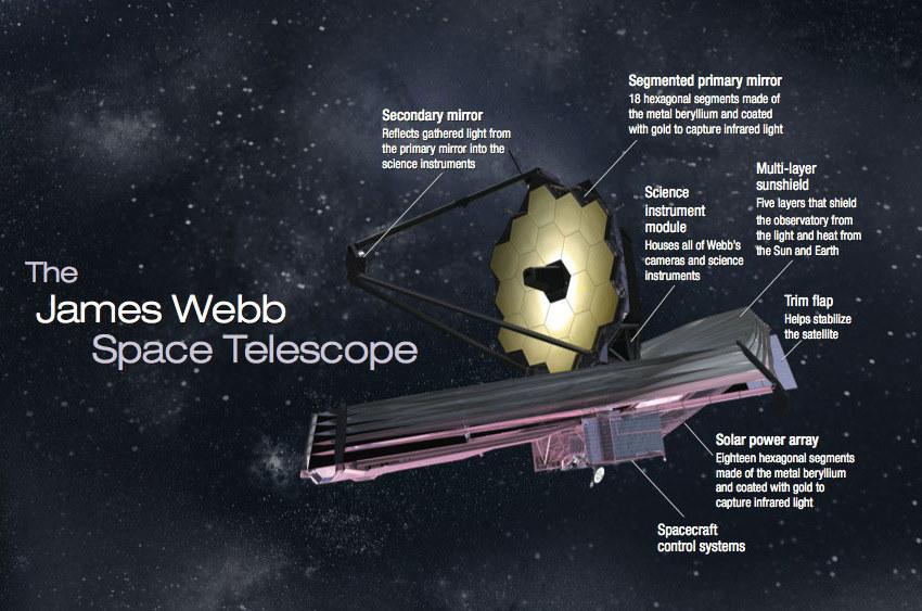 Наследник телескопа Хаббл, телескоп Джеймс Уэбб будет готов в срок: подтверждение от NASA - 1