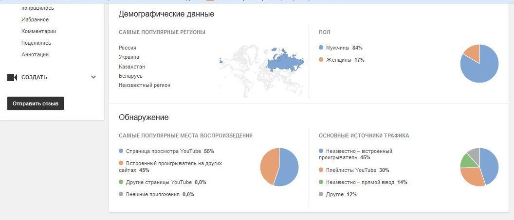«Шуба-дуба в лифте» идет в народ или как за 1 000 руб. снять видео и за 3 дня собрать 50 000 просмотров - 6