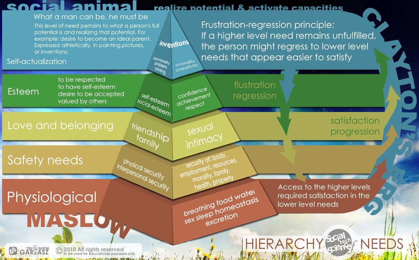 Скрытые мотивы и пирамида потребностей: как привлечь и удержать специалиста - 4
