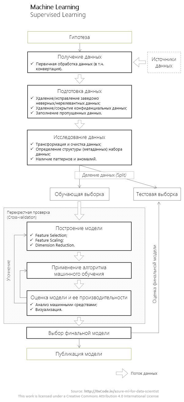 Azure Machine Learning для Data Scientist - 2