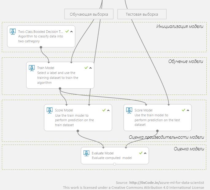 Azure Machine Learning для Data Scientist - 3