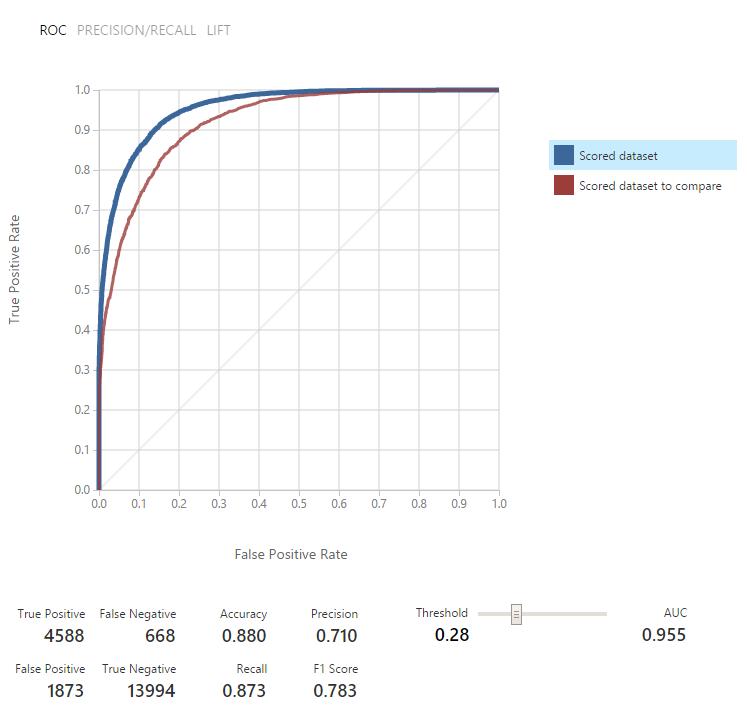 Azure Machine Learning для Data Scientist - 5