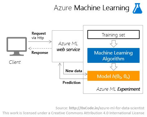 Azure Machine Learning для Data Scientist - 7