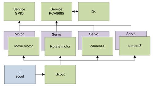 Bubot: scout - Схема сервисов