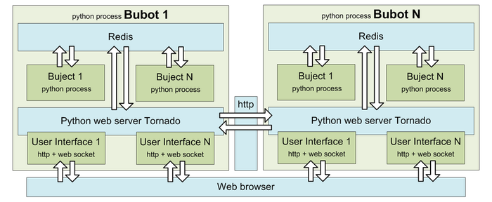 Bubot - Схема