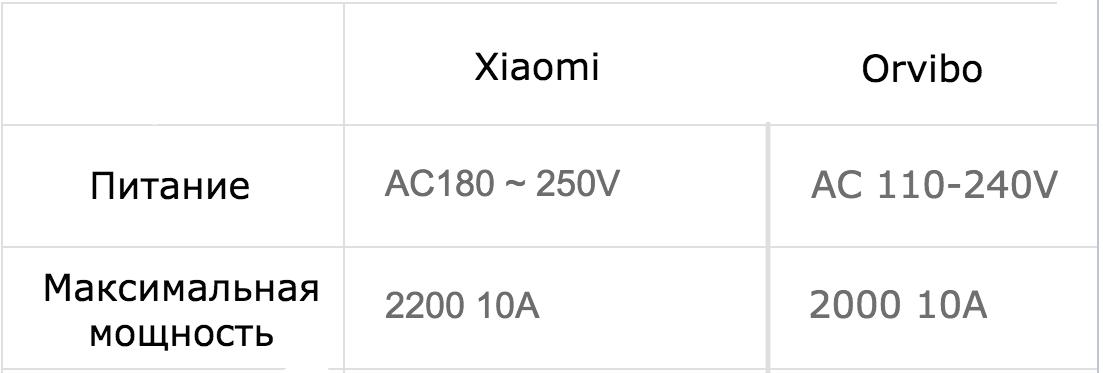 «Мимимишная» розетка: недлинное сравнение розетки Xiaomi и Orvibo - 7