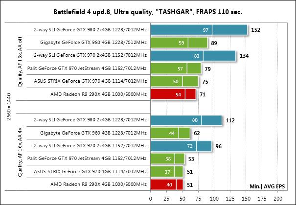 NVIDIA GTX970 — практика ущербности, часть 1 - 15