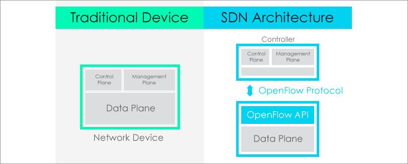 SDN: альтернатива или дополнение к традиционным сетям? - 1