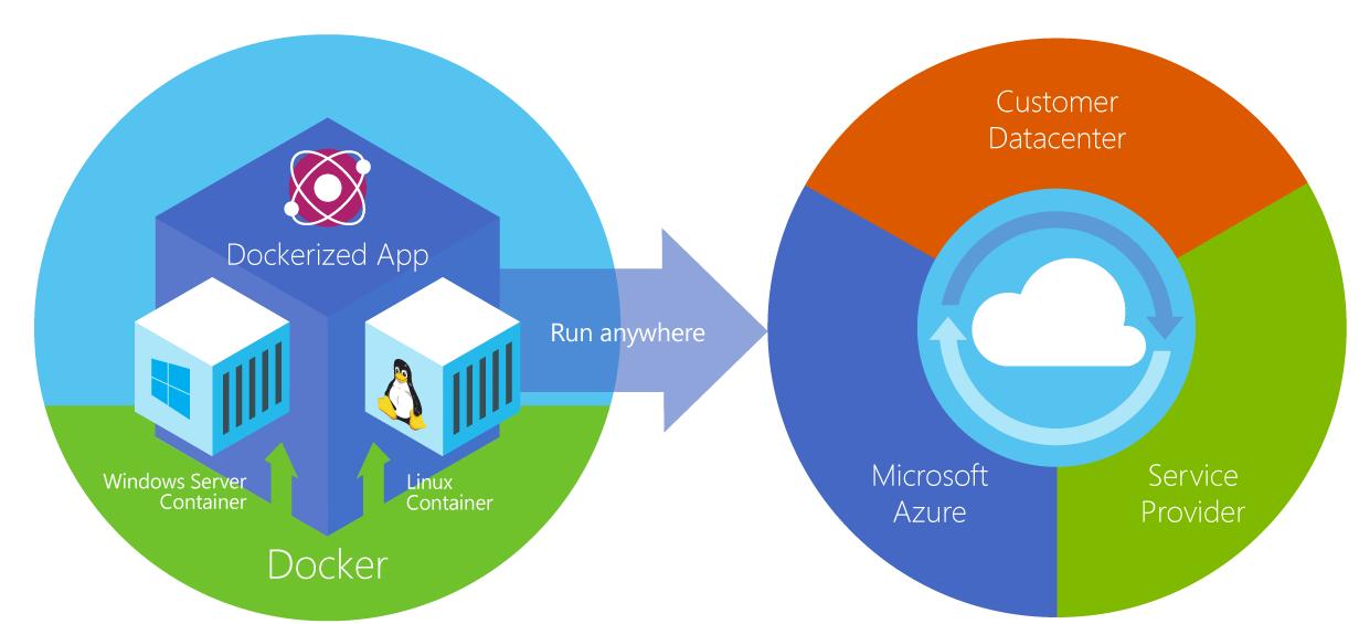 Microsoft представляет новые контейнерные технологии для следующего поколения облака - 1