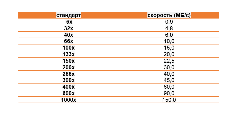 Классификация карт памяти - 4