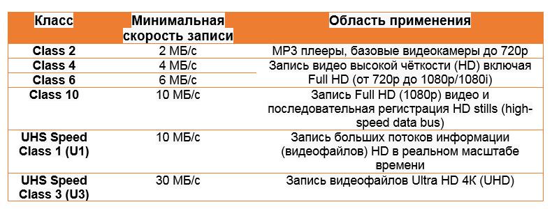 Классификация карт памяти - 9