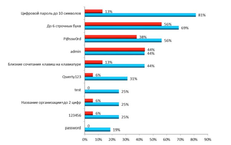 Главные уязвимости корпоративных информационных систем в 2014 году: веб-приложения, пароли и сотрудники - 5
