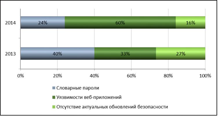Главные уязвимости корпоративных информационных систем в 2014 году: веб-приложения, пароли и сотрудники - 1