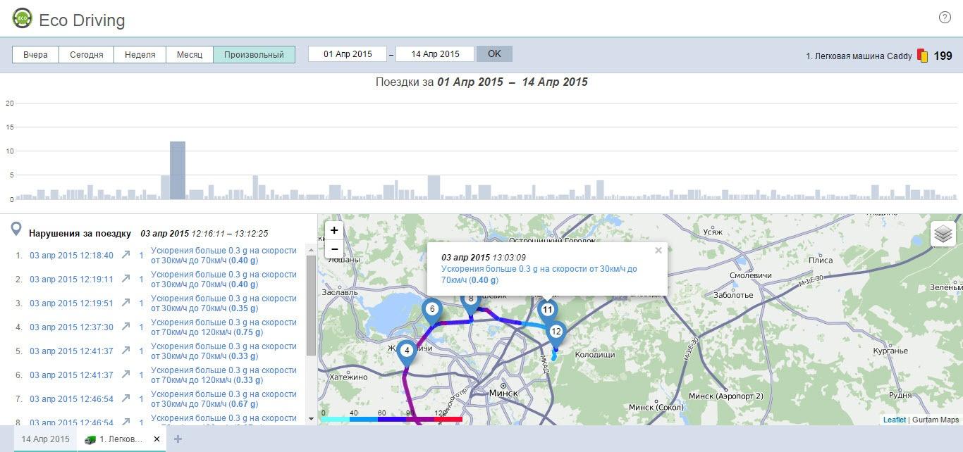 Eco Driving: обзор инструмента для оценки водительского поведения - 16
