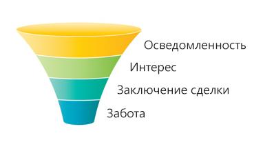 Маркетинговая воронка продаж
