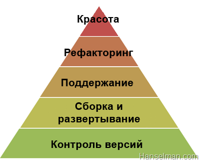 Пирамида Маслоу в аспекте разработки ПО - 2