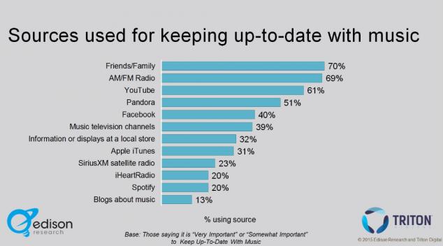 Музыкальные сервисы, популярность в США, где люди узнают о новой музыке