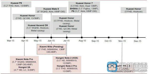 В текущем году Xiaomi выпустит смартфоны Mi 4S, Redmi Note 2, Redmi Note 2 Pro и Mi 5