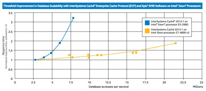 Масштабируемость Caché 2015 при использовании Ivy Bridge-EX - 1