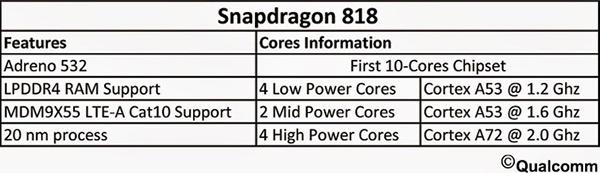 Возможные характеристики SoC Qualcomm Snapdragon 818