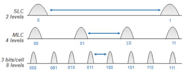 Проблеме чтения старых данных Samsung 840 Evo подвержены 840 и другие твердотельники - 3