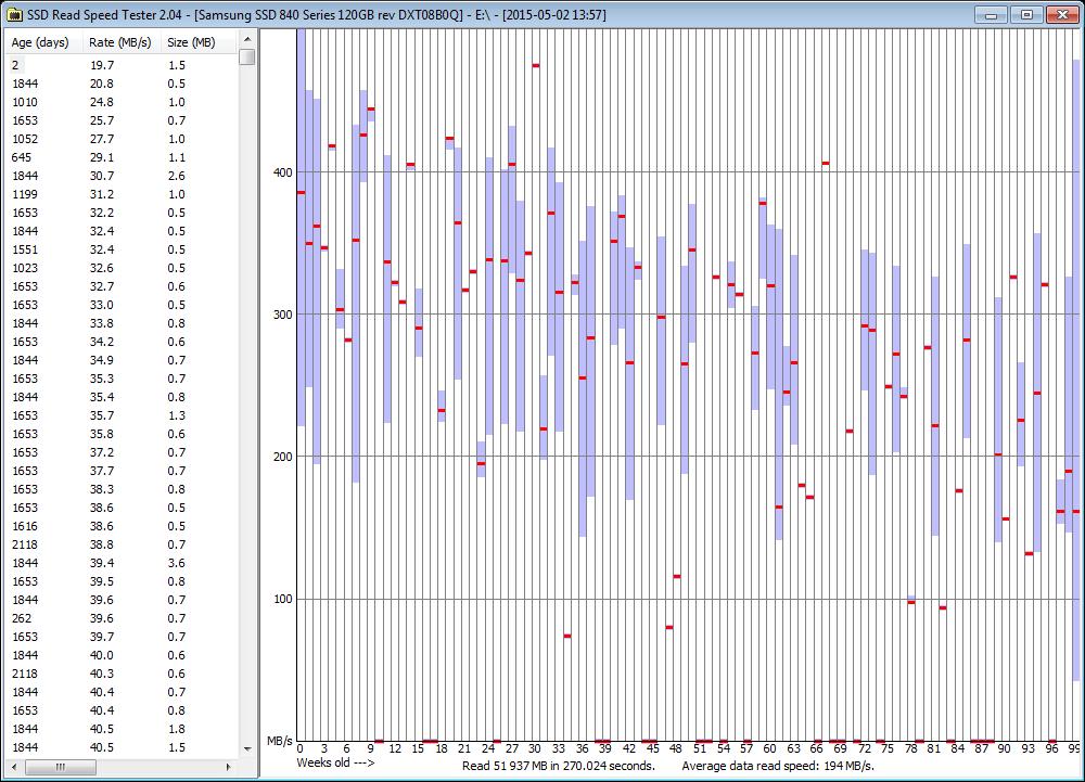 Проблеме чтения старых данных Samsung 840 Evo подвержены 840 и другие твердотельники - 5