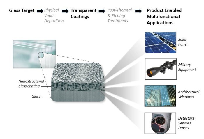Изобретено водоотталкивающее (супергидрофобное) стекло - 2