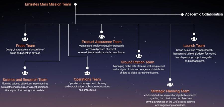ОАЭ рассказали подробности своей марсианской программы - 3