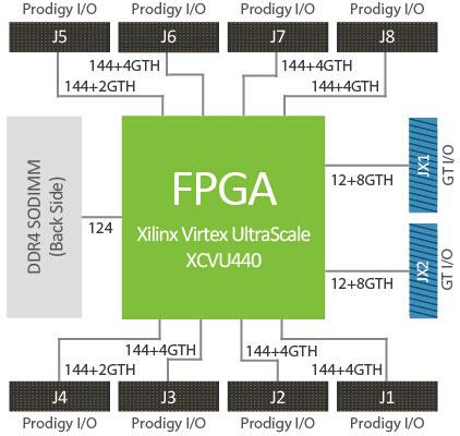 Производитель называет S2C Single VU440 Prodigy Logic Module самым маленьким автономным модулем для создания прототипов на базе FPGA