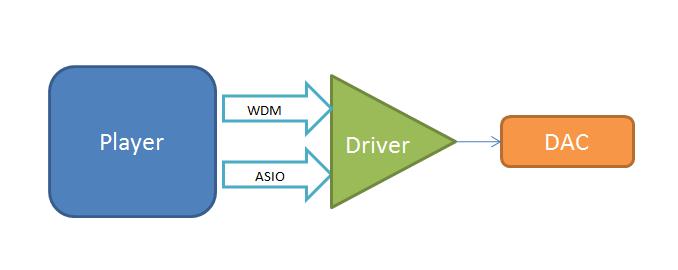 Зачем нужно ASIO для аудиофилов? - 2