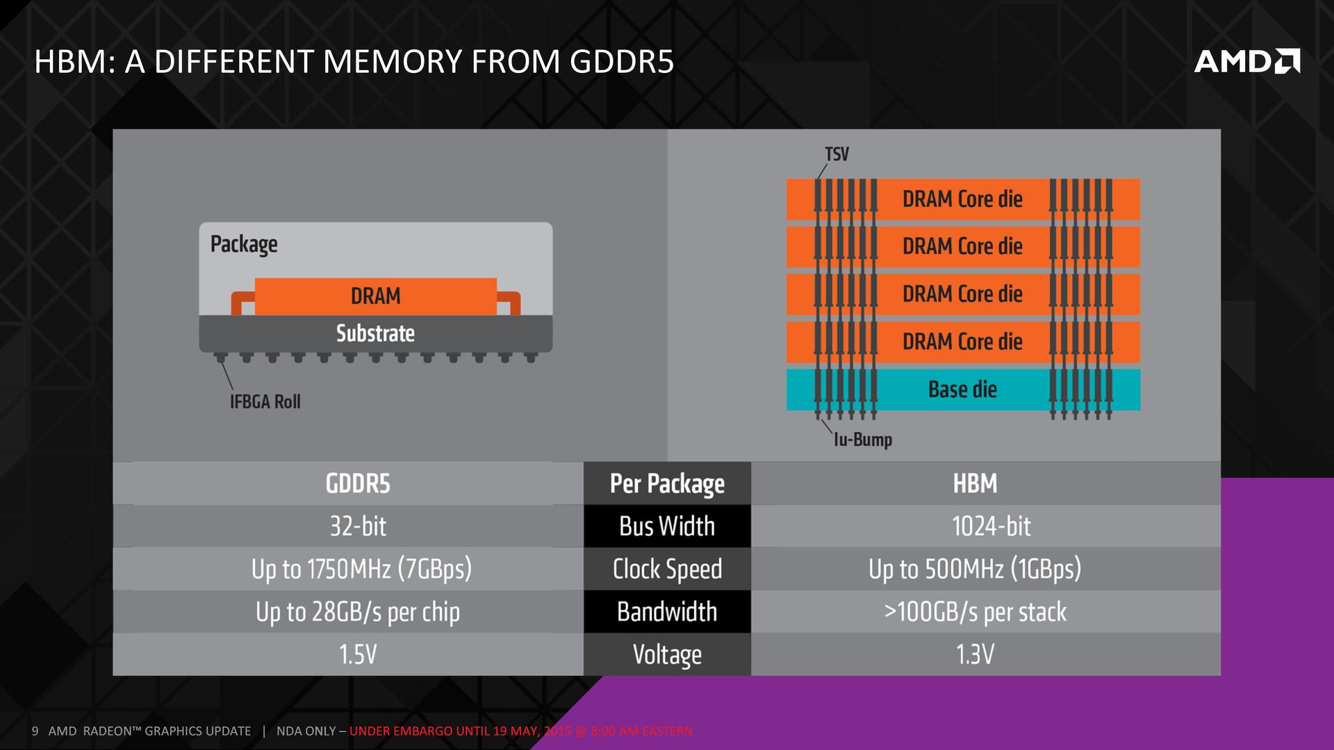 Первые видеокарты на High Bandwidth Memory от AMD появятся уже через несколько месяцев - 7