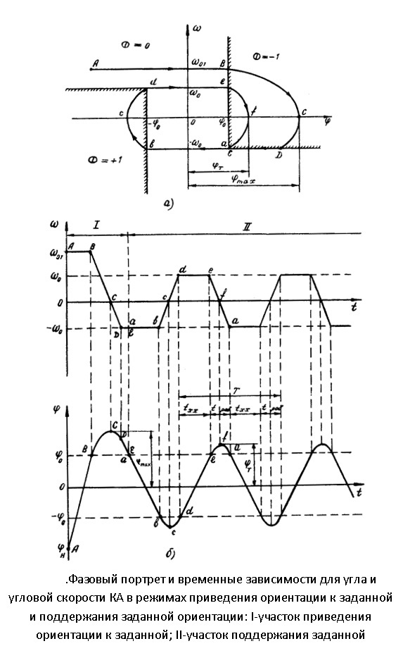 Ликбез по ориентации космического аппарата (КА) или алаверды Mightywill и lozga - 2