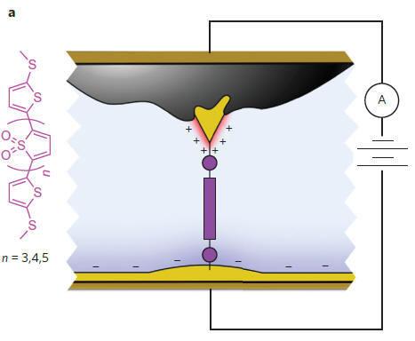 Учёные создали эффективный диод из одной молекулы - 2