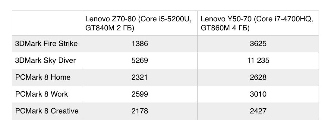 Ноутбук Lenovo Z70-80: все задачи по плечу - 13