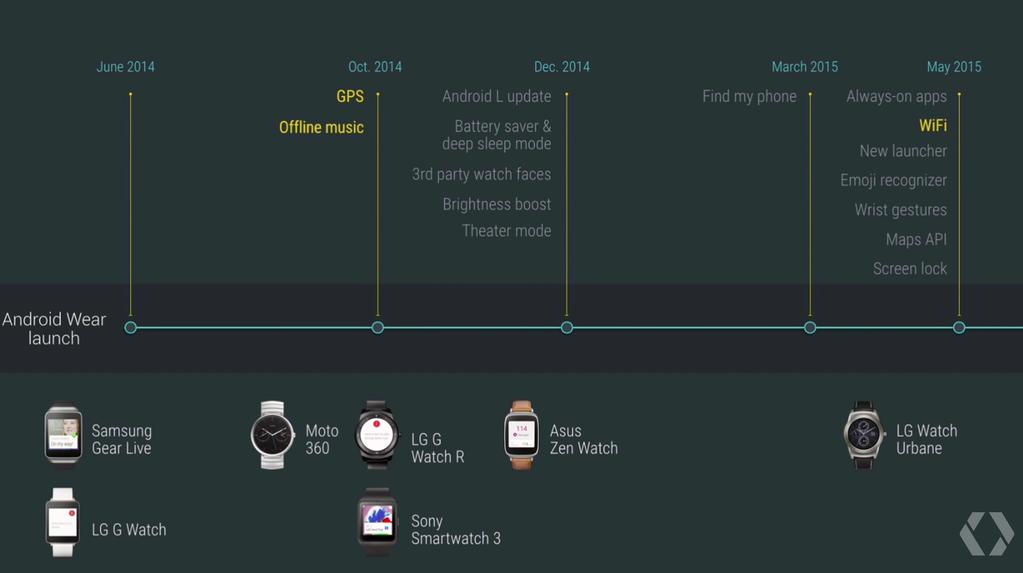 Конференция Google I-O 2015 началась (обновляется). День 1 - 15