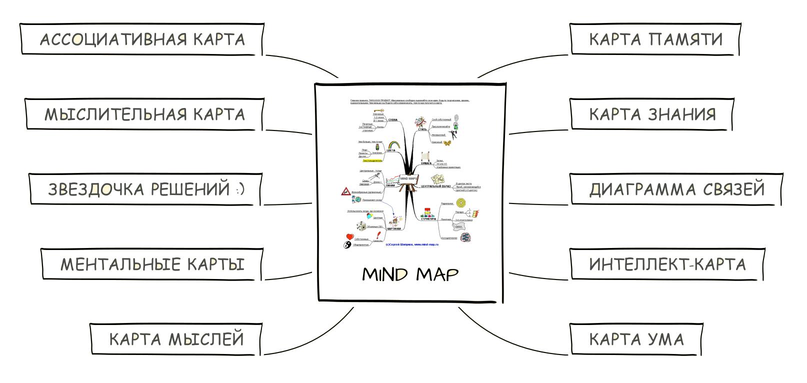 Mind Mapping, или как заставить свой мозг работать лучше - 2