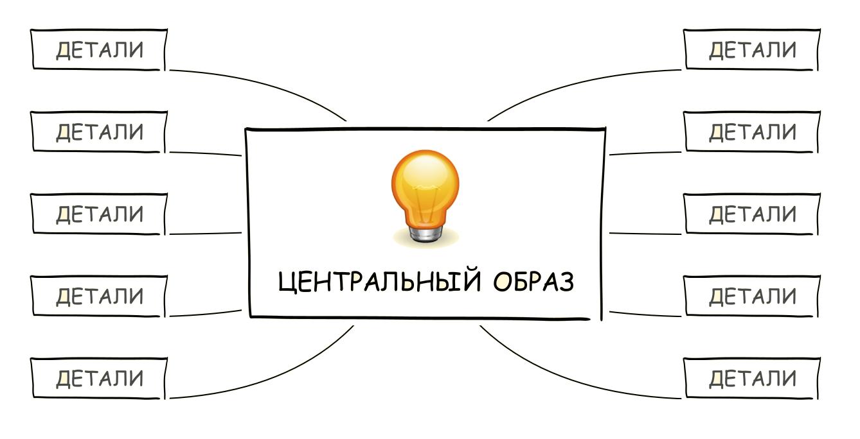 Mind Mapping, или как заставить свой мозг работать лучше - 6