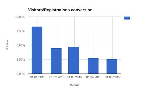 Без купюр. Отчет кэшбэк-сервиса CloverR за апрель 2015. Как вам новая регистрация? - 10