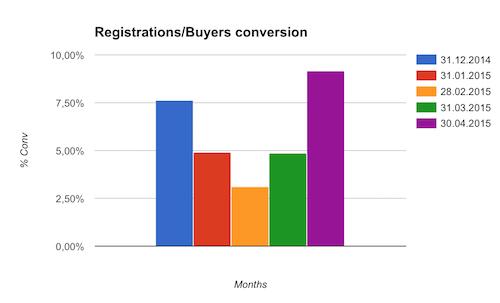 Без купюр. Отчет кэшбэк-сервиса CloverR за апрель 2015. Как вам новая регистрация? - 11