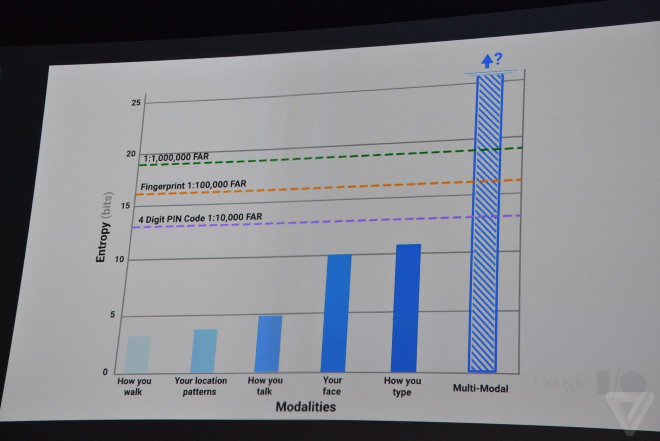 Конференция Google I-O 2015. День второй - 10