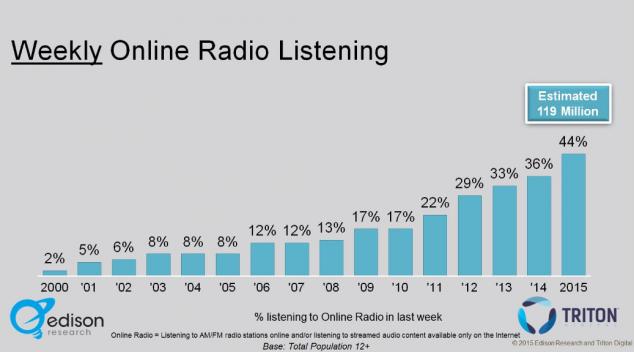 Популярность онлайн-радио в США, Pandora лидирует