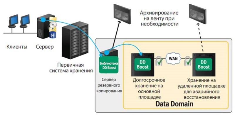 Архитектура систем резервного копирования, архивирования и восстановления - 1