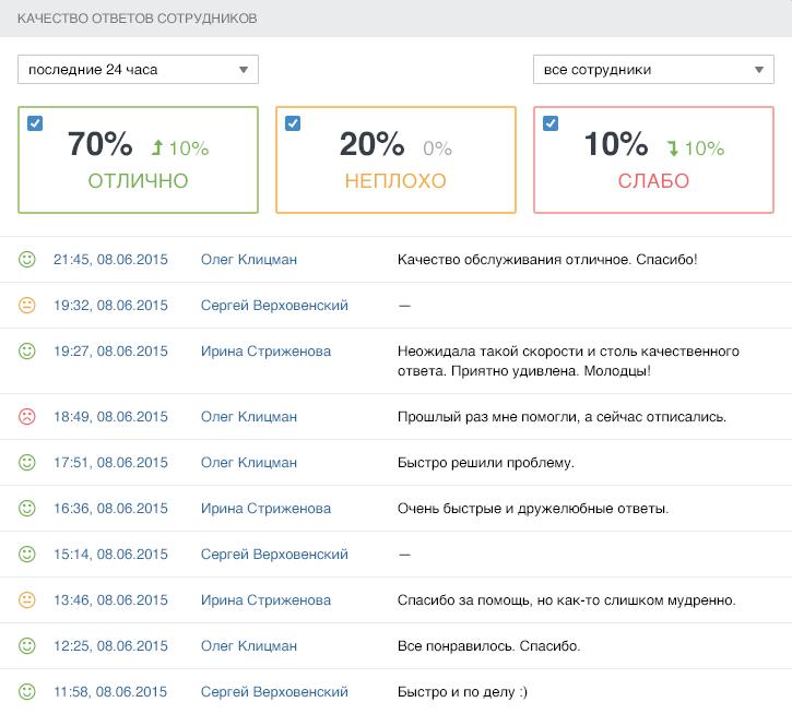 Статистика по оценкам в аккаунте администратора