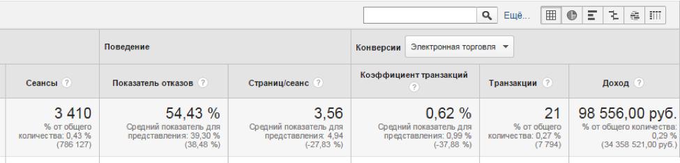 Используем умные списки ремаркетинга в Google Analytics - 2