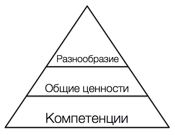 Команды и их типология. Как построить самоорганизующуюся команду? - 4