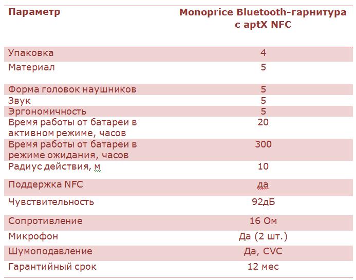 Обзор Bluetooth-гарнитуры Monoprice aptX NFC с микрофоном - 8