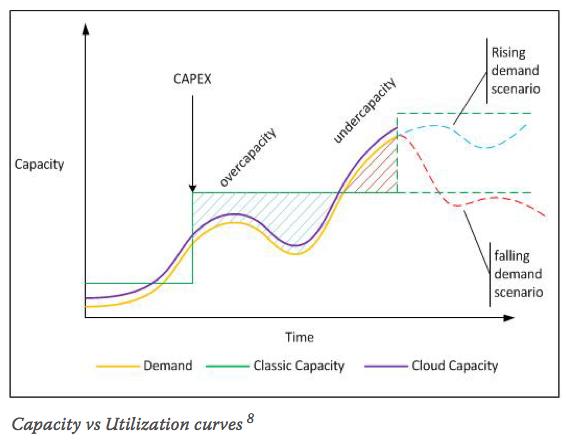 Инфраструктурный Growth Hacking: облачная экономия - 4