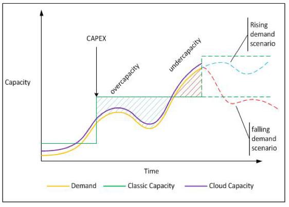 Инфраструктурный Growth Hacking: облачная экономия - 1